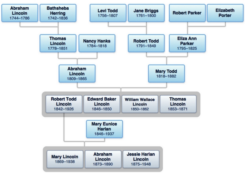 Abraham Lincoln family tree.jpg