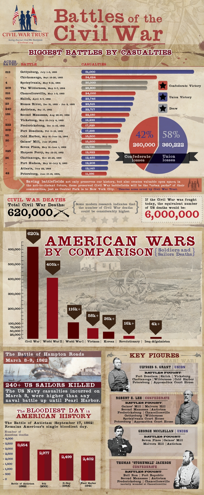 Civil War Casualties, Fatalities & Statistics.jpg