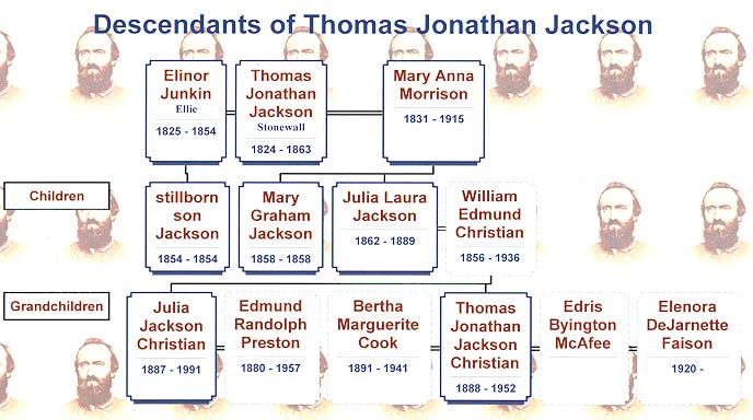 General Stonewall Jackson Genealogy and Family.jpg
